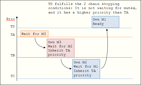 Mutex request chain traversal
