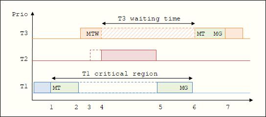 Priority reversal example