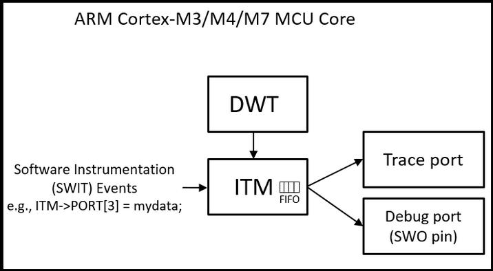 ITM / SWO diagram